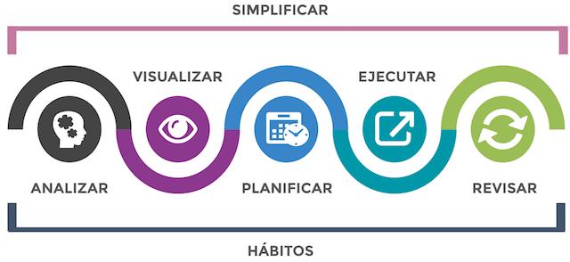 simplifica emprendimiento